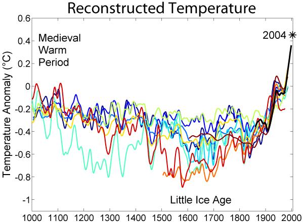 Carbon dating aktivitet regneark svar
